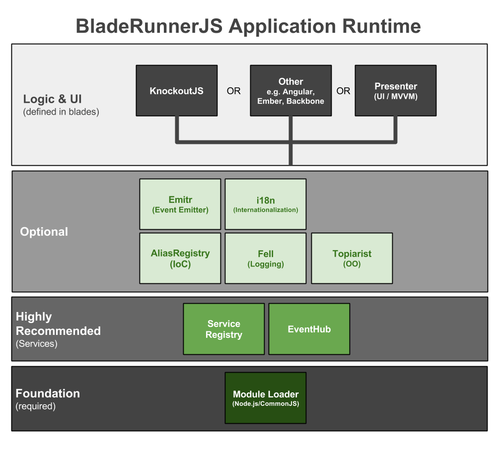 Bladerunnerjs Application Architecture